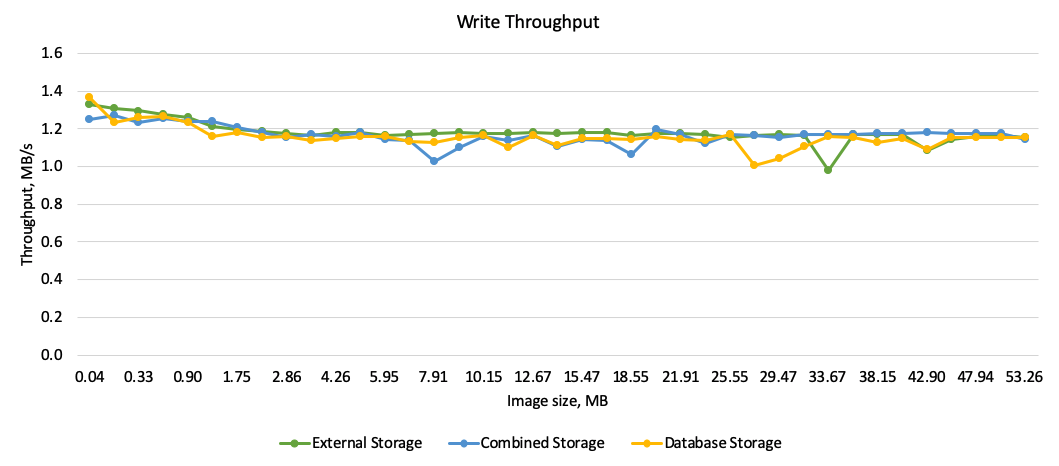 How to Save Images and Video to Core Data Efficiently - Core Data Write Throughput